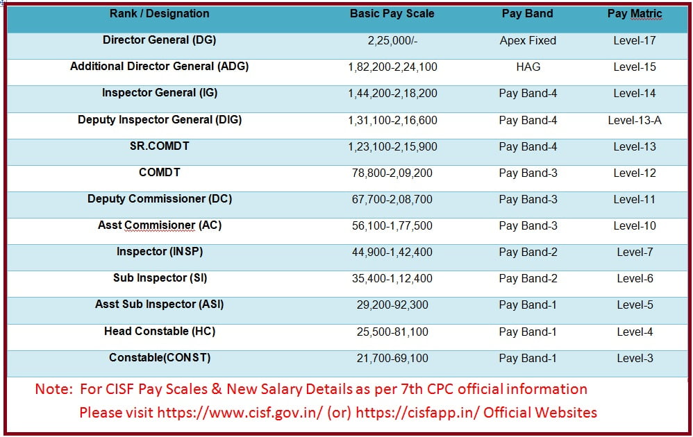 CISF employee pay scale 2021 & New Cisf salary details as per 7th CPC https://cisfapp.in/empcorner/login.php