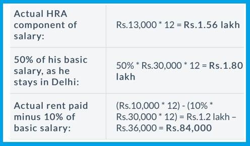 House Rent Allowance Calculator
