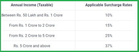 Changes in the new income tax slabs in Budget session 2019-20