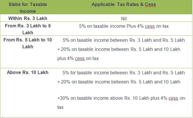 Income Tax Slabs for Individuals between 60 and 80 Years