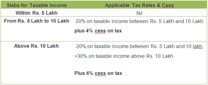 Income tax slabs for individuals above 80 years Super senior citizens