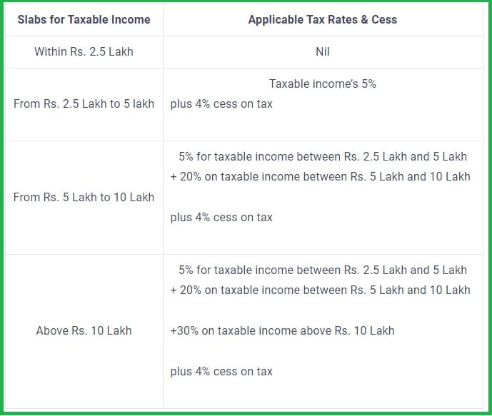 Income tax slabs for individuals within 60 years