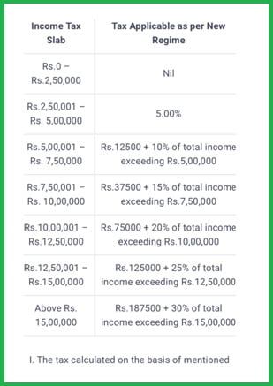 Individual Tax slabs for individual residents