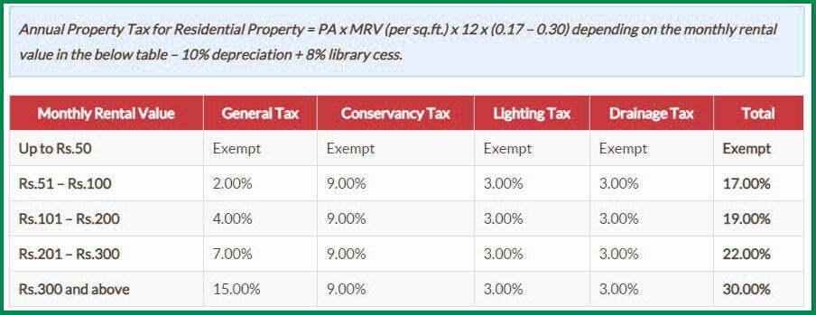 GHMC property tax calculator