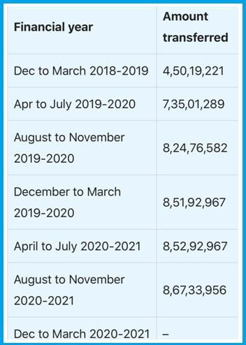 pm kisan amount status check